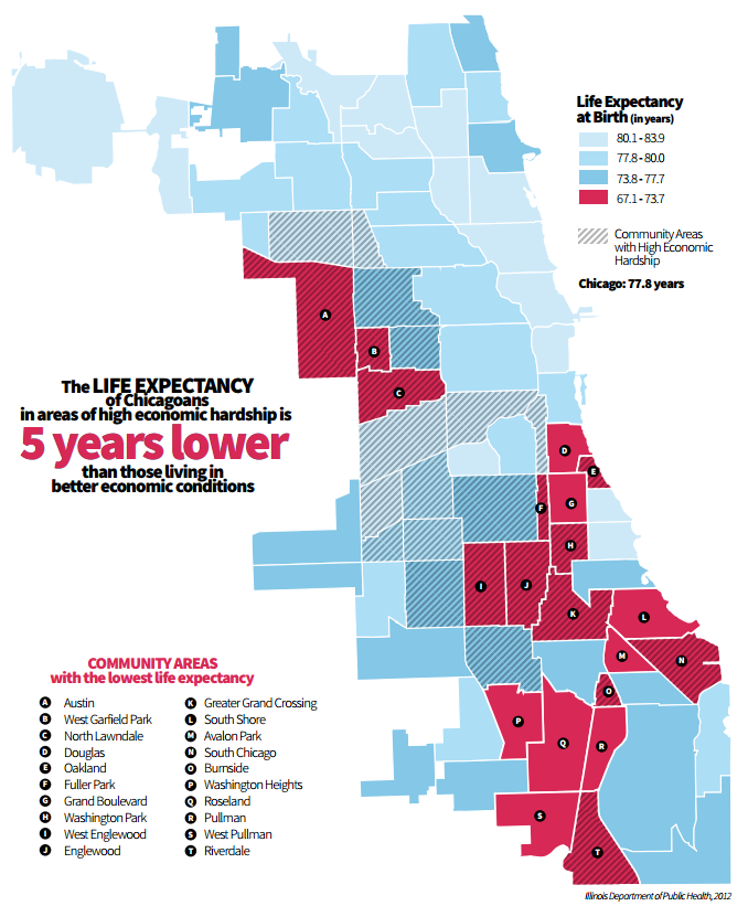 Life Expectancy Chicago